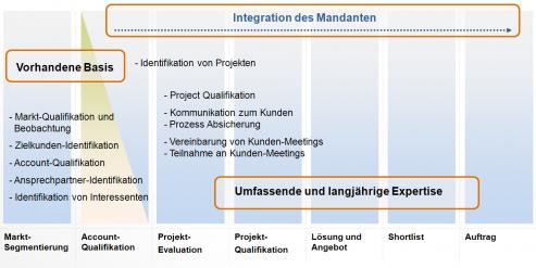 Zusammenarbeit in Business Development Classic