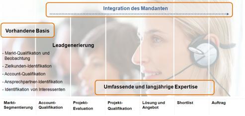 Zusammenarbeit in Business Development Compact