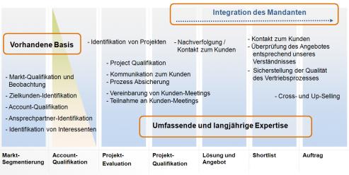 Zusammenarbeit in Business Development Premium