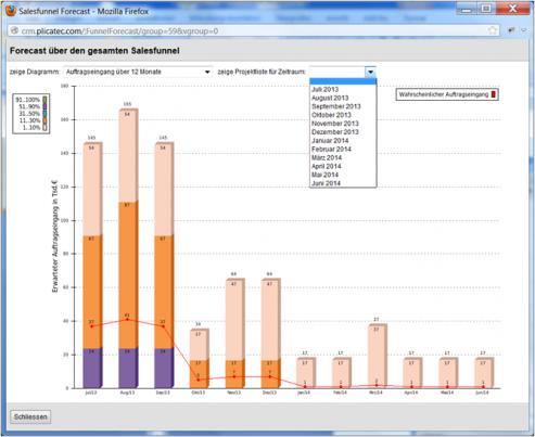 Die Forecast-Grafik für einen gesamten Sales-Funnel