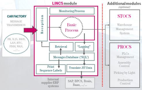 Technische Funktionalität von LINCS