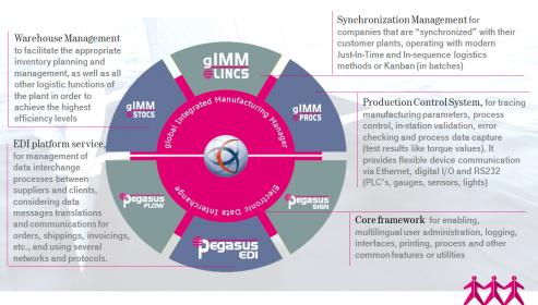 Übersicht der Module und Funktionen von gIMM