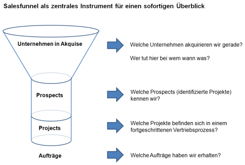 Der Salesfunnel in xmiCRM