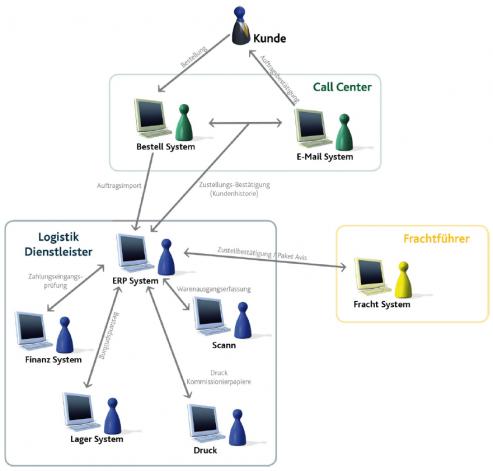 Beispielhafte Prozessunterstützung von Streamworks