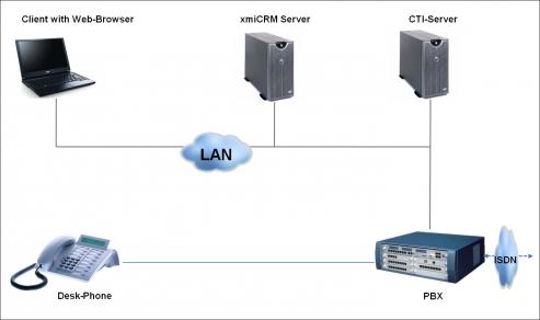 Integration von xmiCRM mit der Telefonanlage