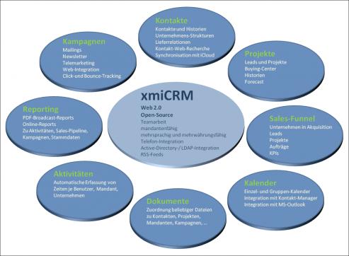 xmiCRM Übersicht des Funktionsumfangs