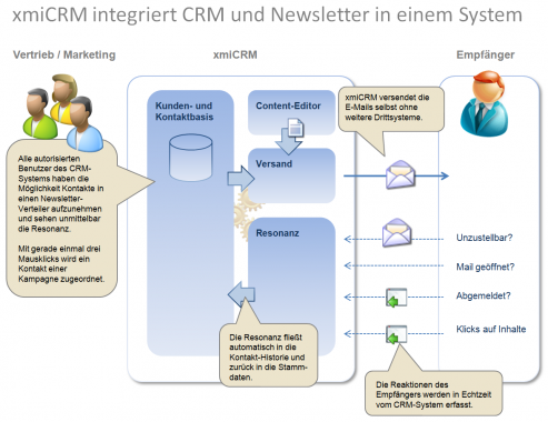 Newsletter in xmiCRM